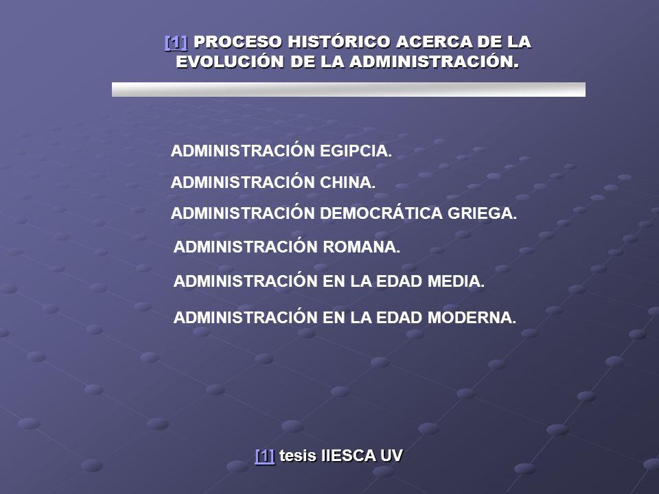 [1] PROCESO HISTÓRICO ACERCA DE LA EVOLUCIÓN DE LA ADMINISTRACIÓN.